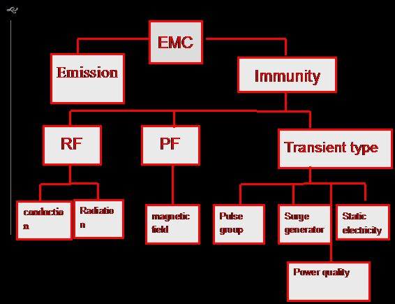 The classification of EMC